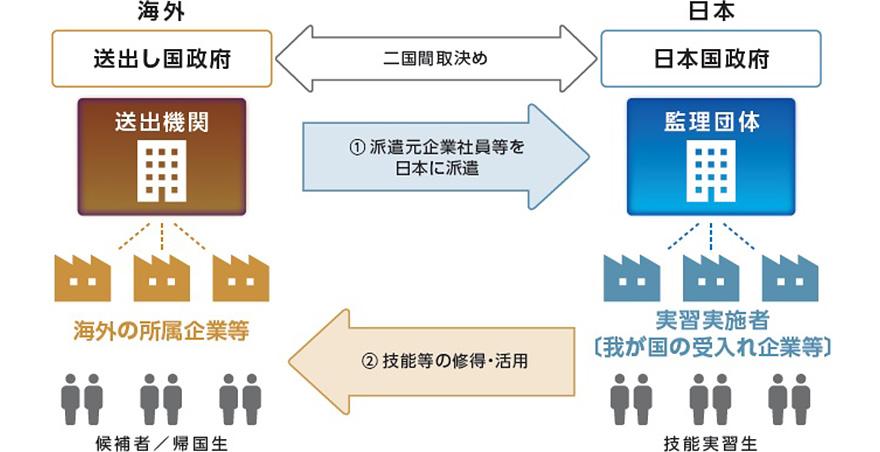 外国人技能実習制度とは | 外国...